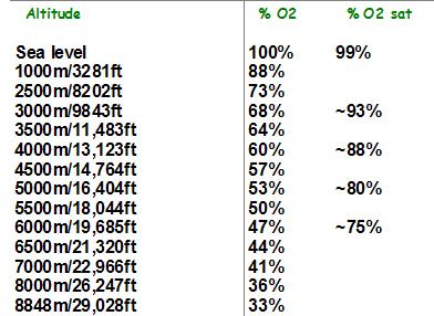 AltitudeTable % saturation
